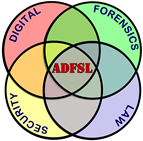 ADFSL 2020 (15th ADFSL Conference on Digital Forensics, Security and Law)